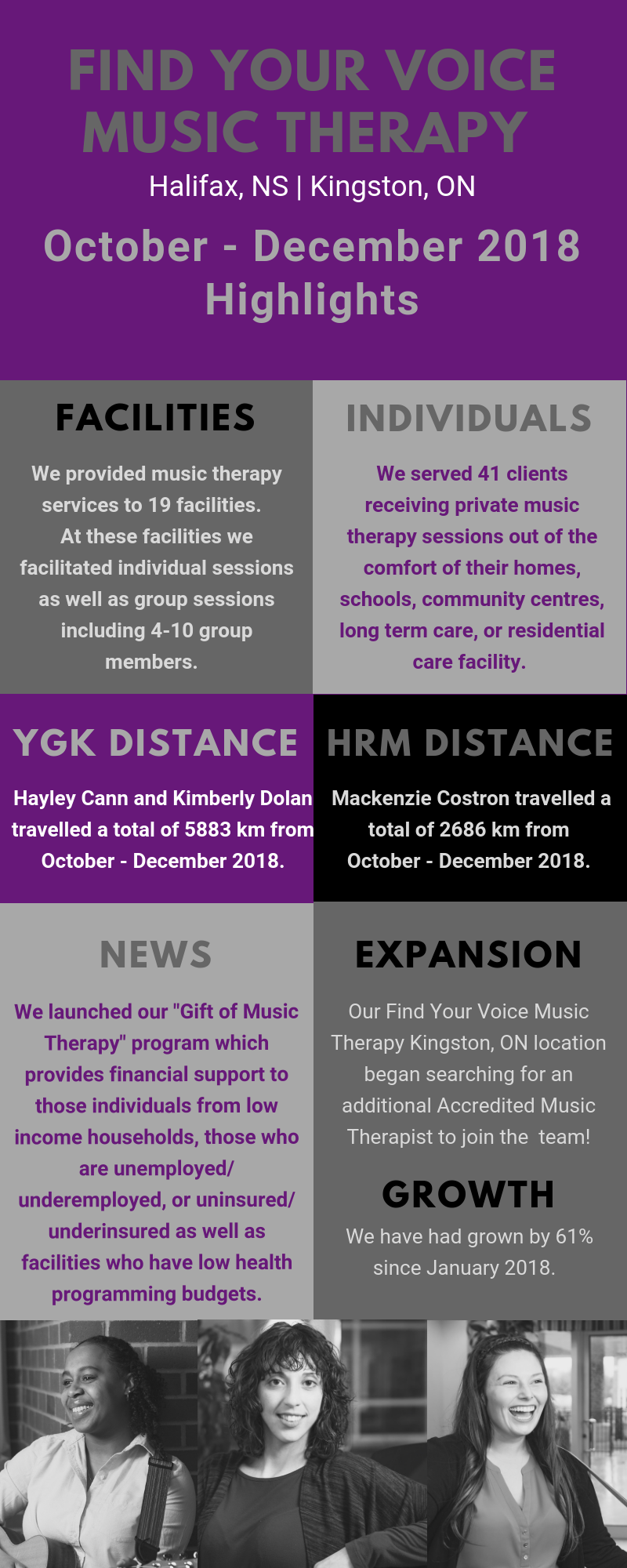 Find Your Voice Music Therapy. Kingston. Ontario. Halifax. Nova Scotia. October - December 2018 Highlights.